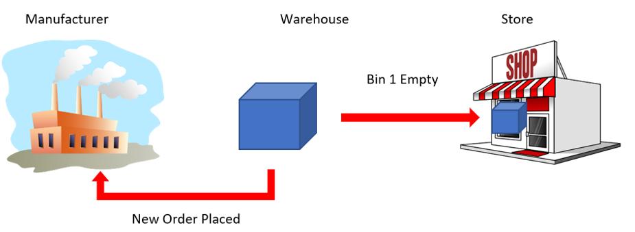 Kanban example 2
